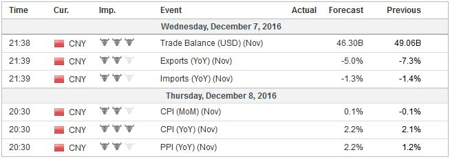 Economic Events: China, Week December 05