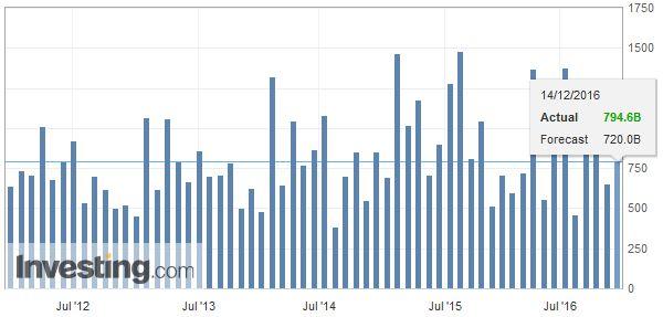 China New Loans, November 2016