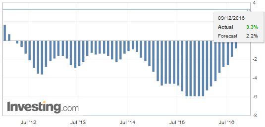 China Producer Price Index (PPI) YoY, November 2016