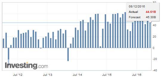 China Trade Balance (USD), November 2016