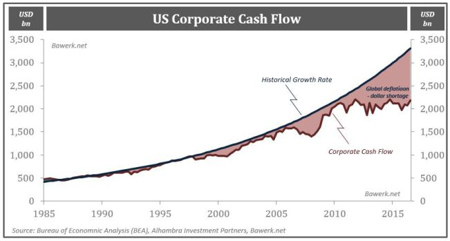 US Corporate Cash Flow, Historical Growth Rate