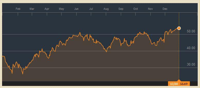 Crude Oil, December 30