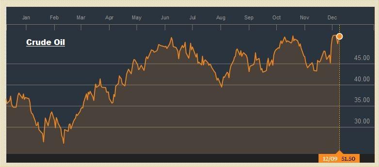 Crude Oil, December 09