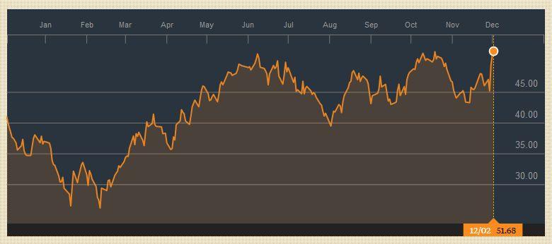 Crude Oil, December 02