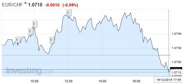 EUR/CHF - Euro Swiss Franc, December 16