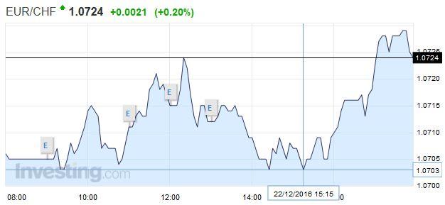 EUR/CHF - Euro Swiss Franc, December 22