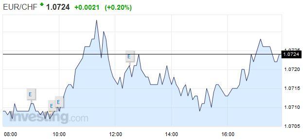 EUR/CHF - Euro Swiss Franc, December 23