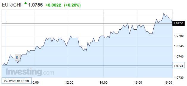 EUR/CHF - Euro Swiss Franc, December 27