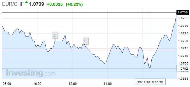 EUR/CHF - Euro Swiss Franc, December 29