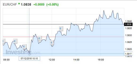 EUR/CHF - Euro Swiss Franc, December 07