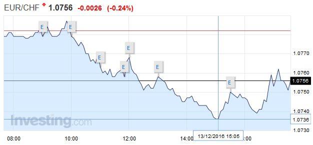 EUR/CHF - Euro Swiss Franc, December 13