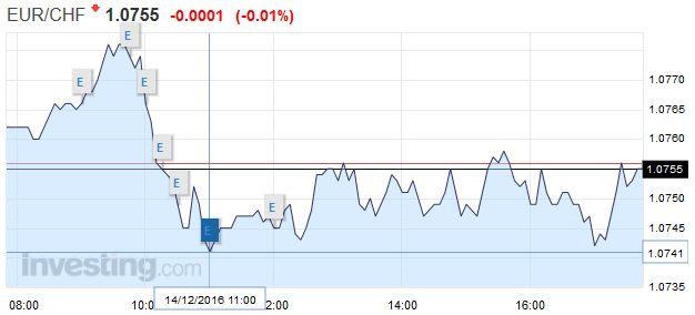 EUR/CHF - Euro Swiss Franc, December 14