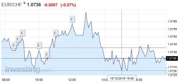 EUR/CHF - Euro Swiss Franc, December 15
