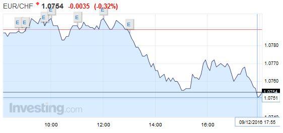 EUR/CHF - Euro Swiss Franc, December 09