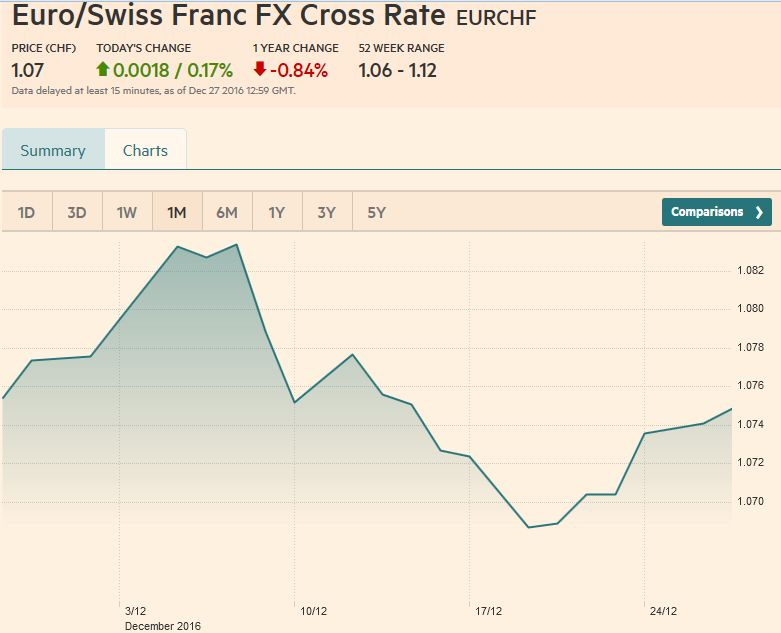 Euro/Swiss Franc FX Cross Rate