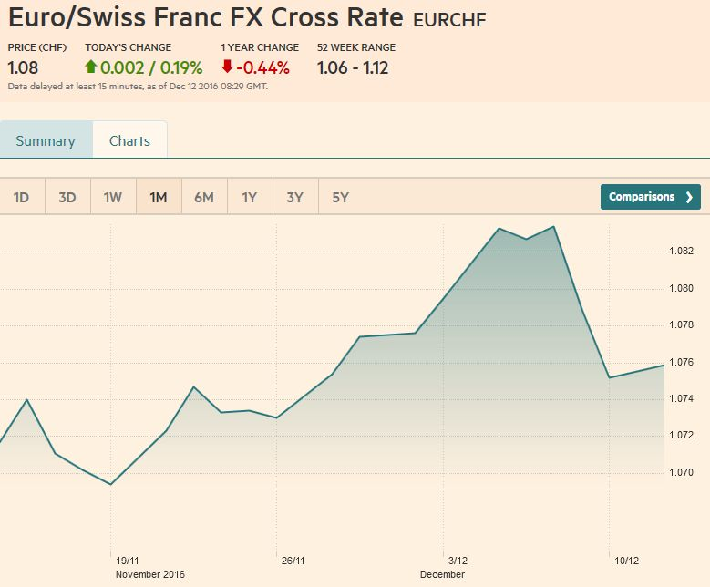Euro/Swiss Franc FX Cross Rate, December 12