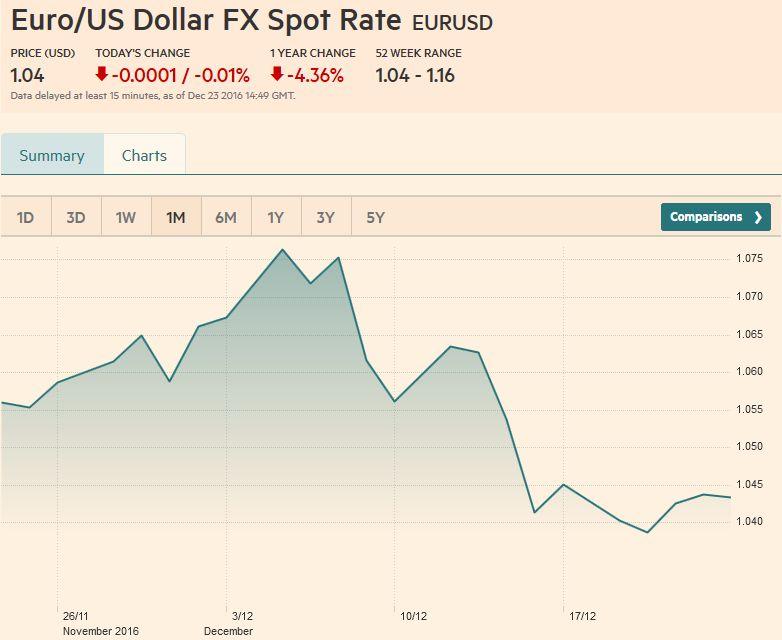 Euro Us Dollar Fx Spot Rate December 23