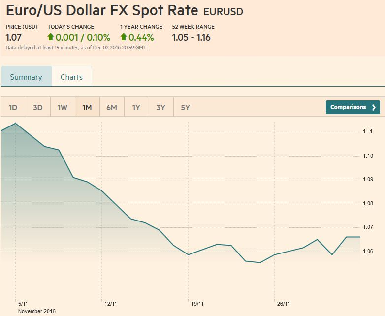 Euro/US Dollar FX Spot Rate, December 02