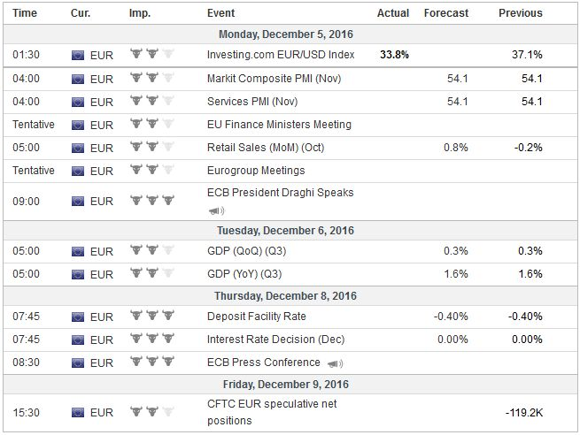 Economic Events: Eurozone, Week December 05