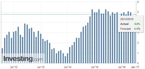 Eurozone M3 Money Supply YoY, November 2016