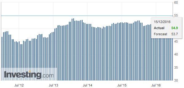 Eurozone Manufacturing PMI, November 2016