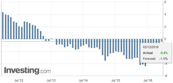 Eurozone Producer Price Index (PPI) YoY, November 2016