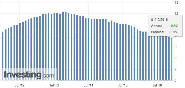 Eurozone Unemployment Rate, November 2016