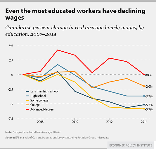Even the most educated workers have declining wages