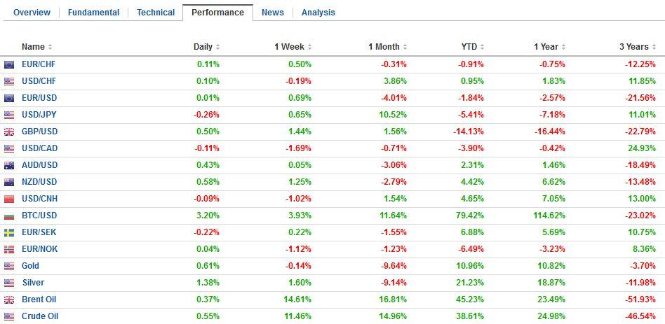 FX Performance, December 02