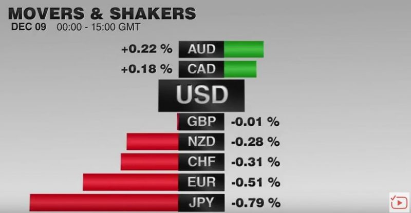 FX Performance, December 09 2016 Movers and Shakers