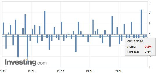 France Industrial Production, October 2016