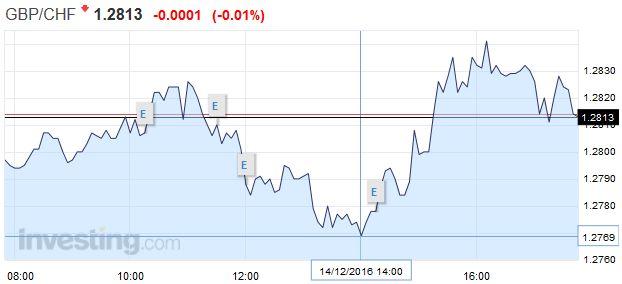 GBP/CHF - British Pound Swiss Franc, December 14