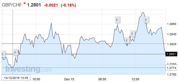 GBP/CHF - British Pound Swiss Franc, December 15