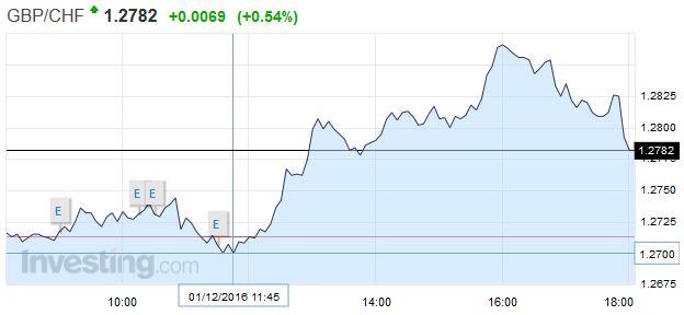 GBP-CHF - British Pound Swiss Franc, December 01