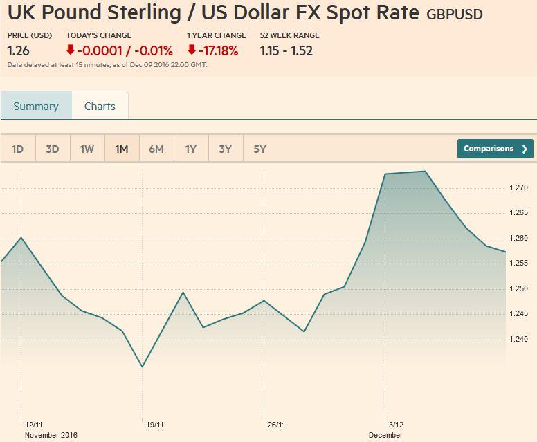 UK Pound Sterling / US Dollar FX Spot Rate, December 09