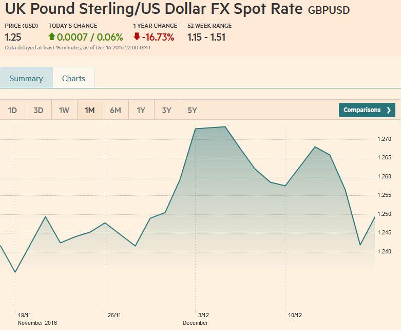 Uk forex spot rates forex retail trading