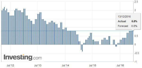 Germany Consumer Price Index (CPI) YoY, November 2016