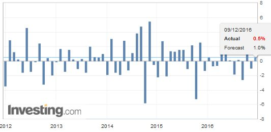 Germany Exports MoM, October 2016