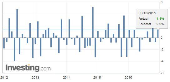 Germany Imports MoM, October 2016