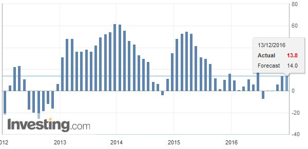 Germany ZEW Economic Sentiment, November 2016
