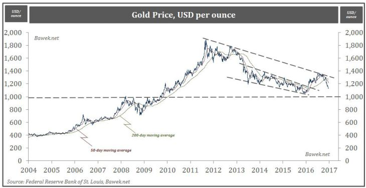 Gold Analysis