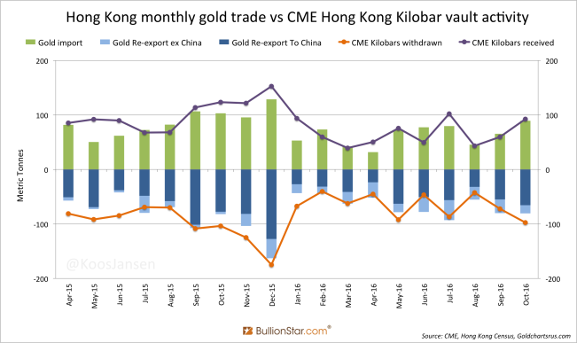 Hong Kong monthly gold trade vs CME Hong Kong Kilobar vault activity
