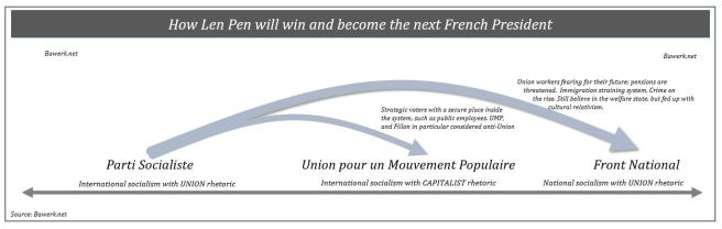 How Len Pen will win and next French President, Parti Socialiste, Union pour un Mouvement Populaire, Front National