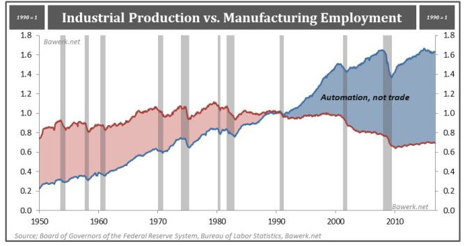 Industrial Produstion vs. Manufacturing Employment, Automation, not trade