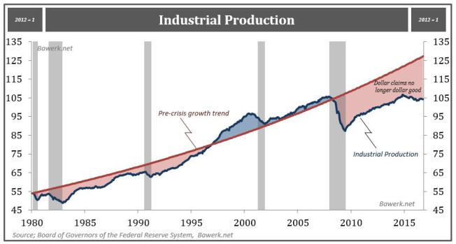 Pre-crisis growth trend, Industrial Production