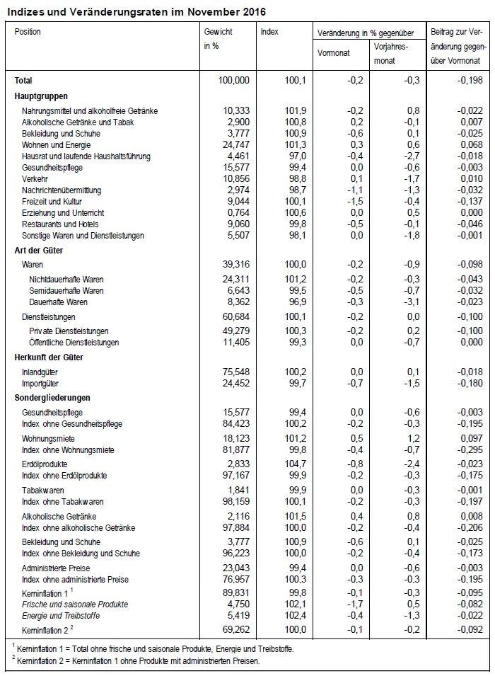 indizes-und-veranderungsraten-im-november-2016