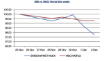 SMI vs. MSCI World Week, December 02
