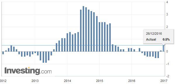 Japan National Consumer Price Index (CPI) YoY, November 2016