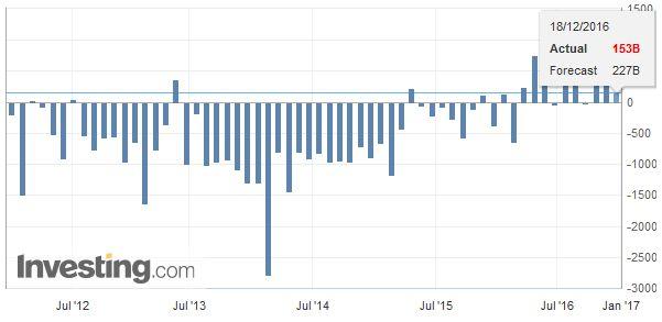 Japan Trade Balance, November 2016