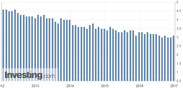 Japan Unemployment Rate, November 2016